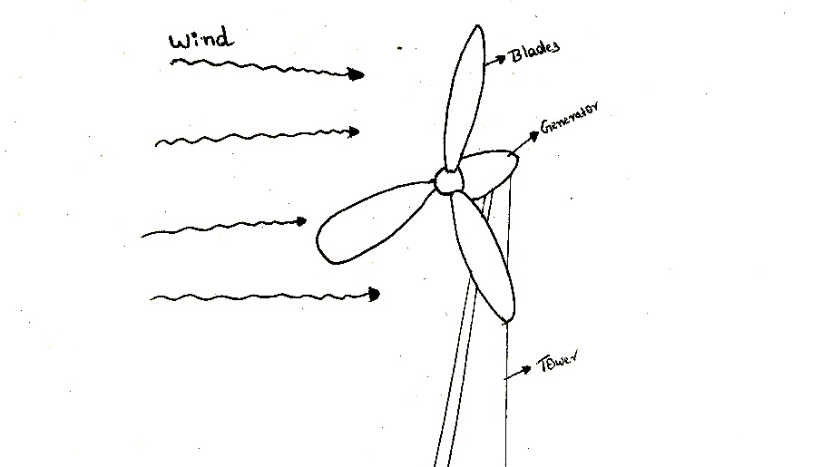 You are currently viewing How does wind turbines work